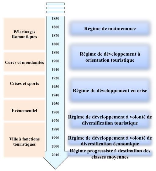 Figure 2 : Mise en parallèle de l'évolution de la trajectoire et de celle des Régimes Politiques locaux à Montreux entre 1850 et 2010. Elaboration propre.