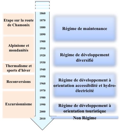 Figure 3 : Mise en parallèle de l'évolution de la trajectoire et de celle des Régimes Politiques locaux à Finhaut entre 1860 et 2010. Elaboration propre.